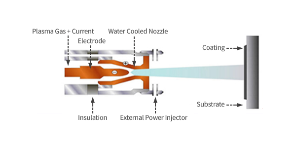 Plasma Gas + Current,Water Cooled Nozzle, Insulation,External Power Injector, Coating, Substrate